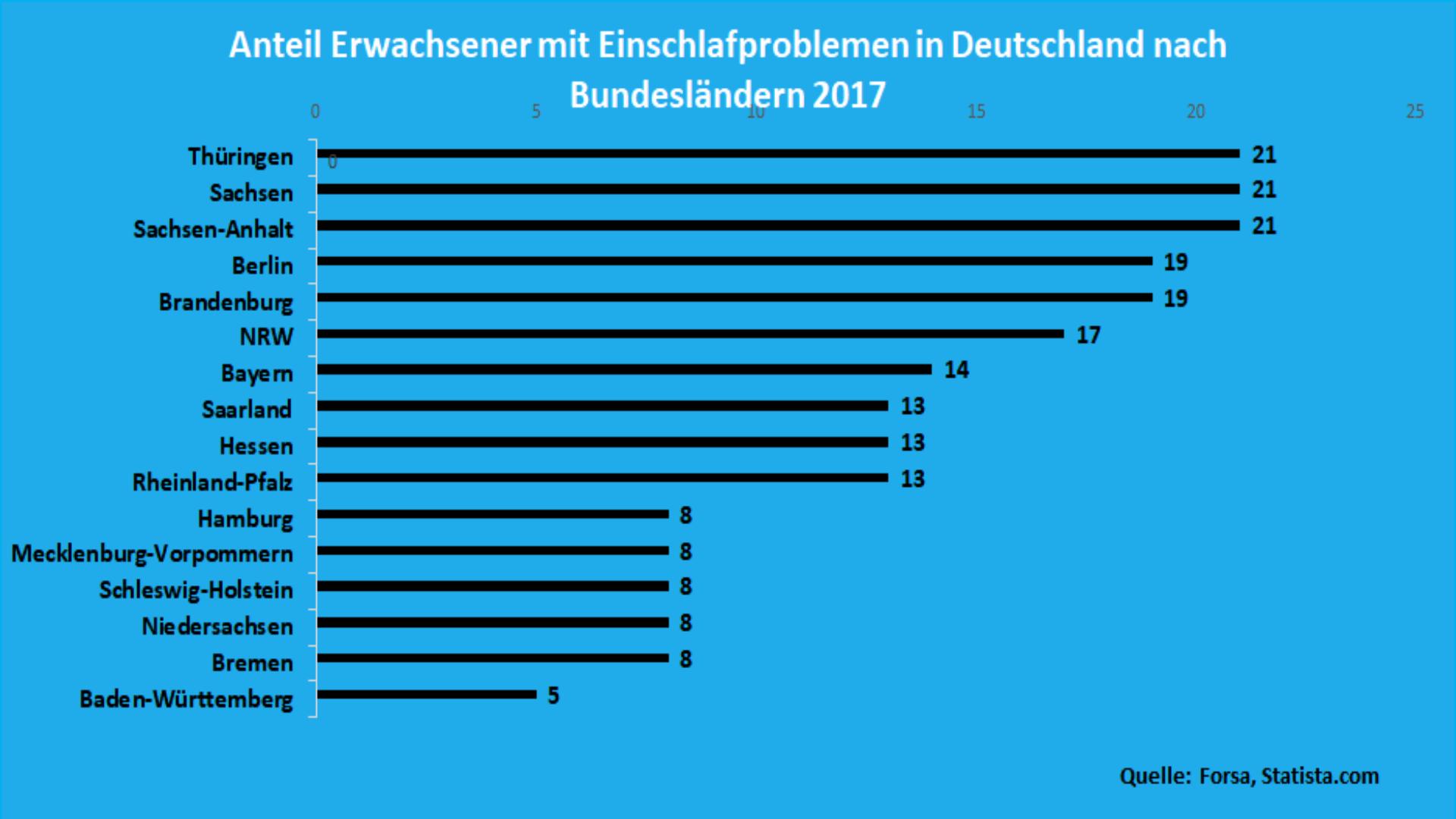 Anteil Erwachsener mit Einschlafproblemen in Deutschland nach Bundesländern 2017